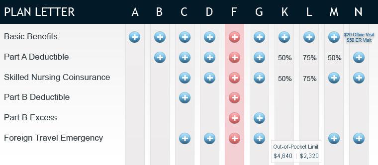 Medicare Comparison Chart